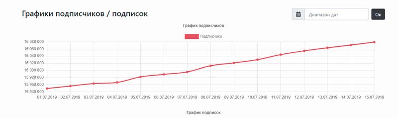 график-статистики