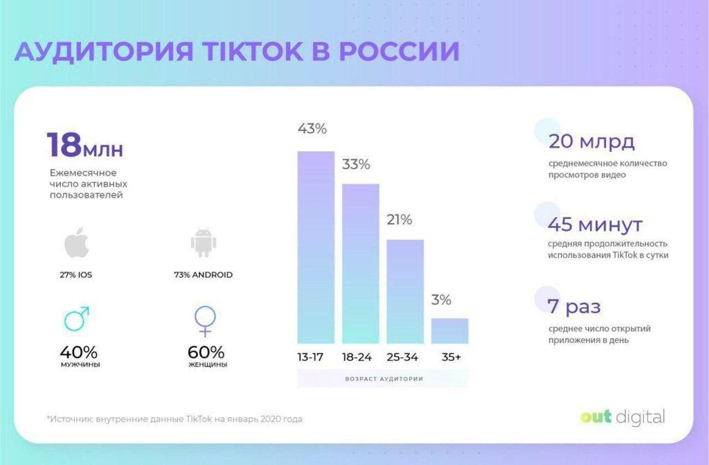 аудитория в россии