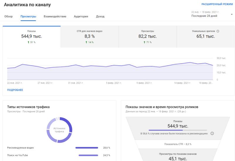 статистика просмотров моего канала